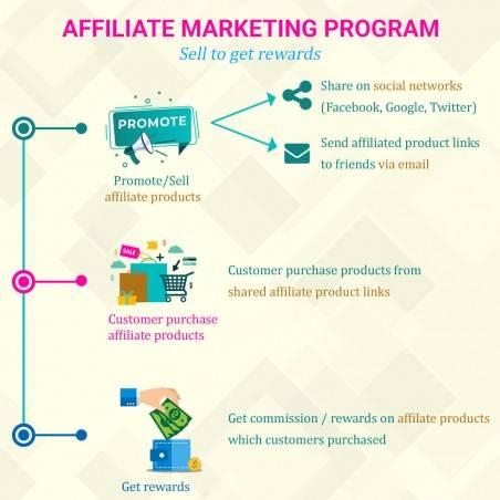 Marketing Network Sadakat, Tavsiye ve Ortaklık Programı